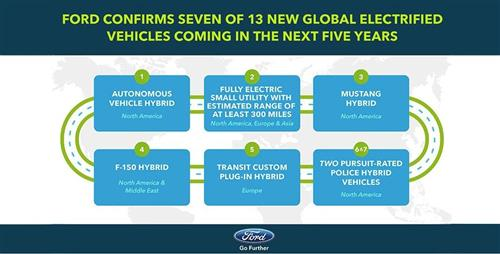 Could 2020 Be The Year Of A Hybrid Ford Mustang? - Could 2020 Be The Year Of A Hybrid Ford Mustang?